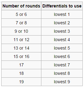 Lowest rounds used